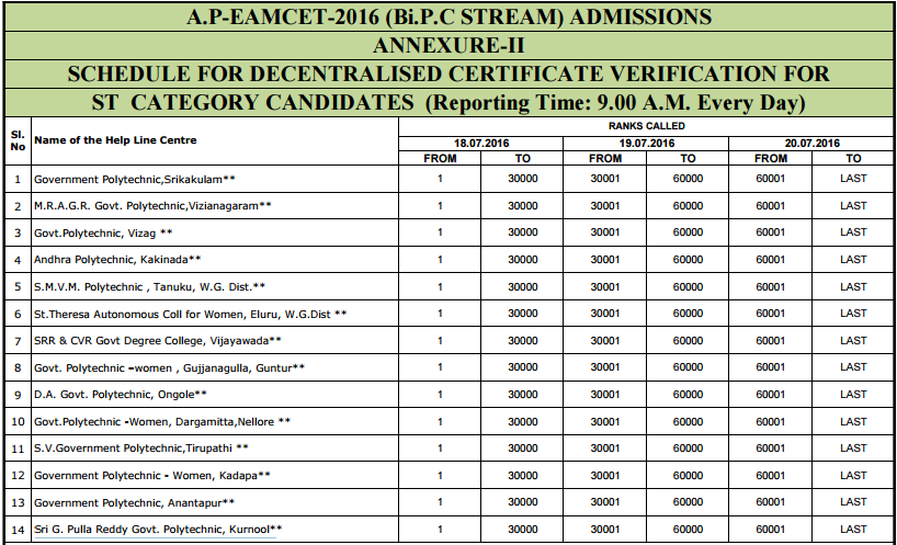 APEamcet Bi.P.C Stream Counselling Centers for ST category