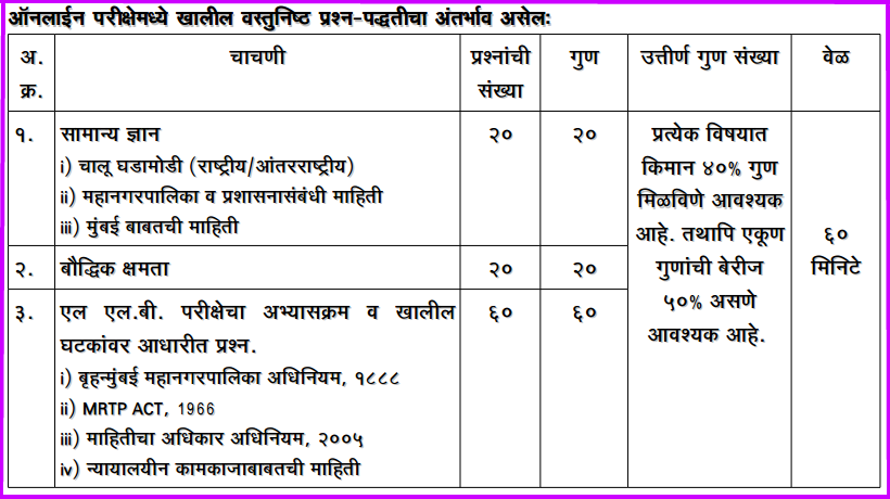 BMC Asst Law Officer Syllabus
