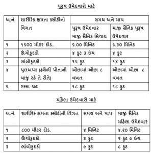 Gujarat Forest Dept Physical Test